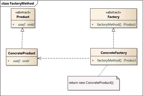 工厂方法模式结构图