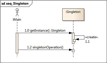 单例模式时序图