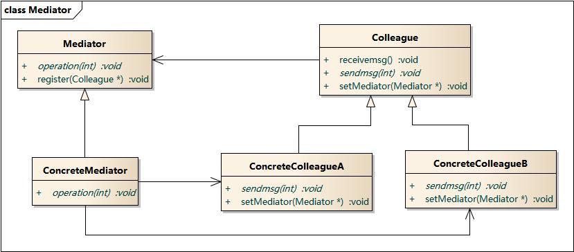 命令模式结构图