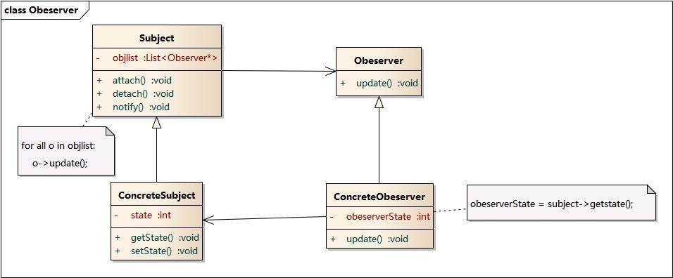 观察者模式结构图