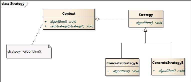策略模式结构图