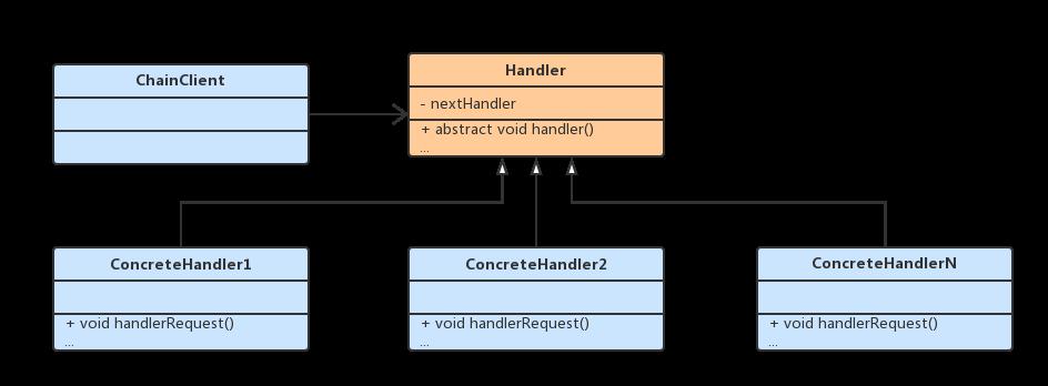责任链模式UML类图