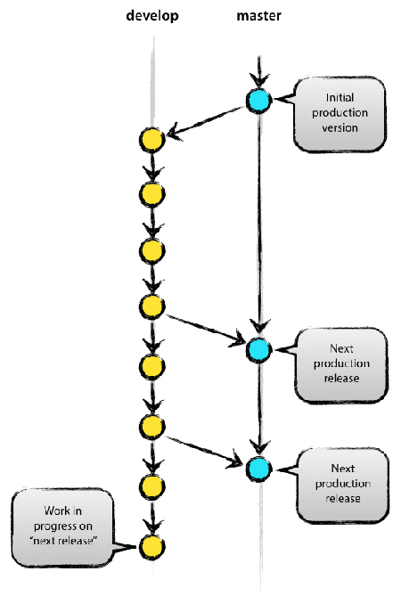 Git Flow流程图