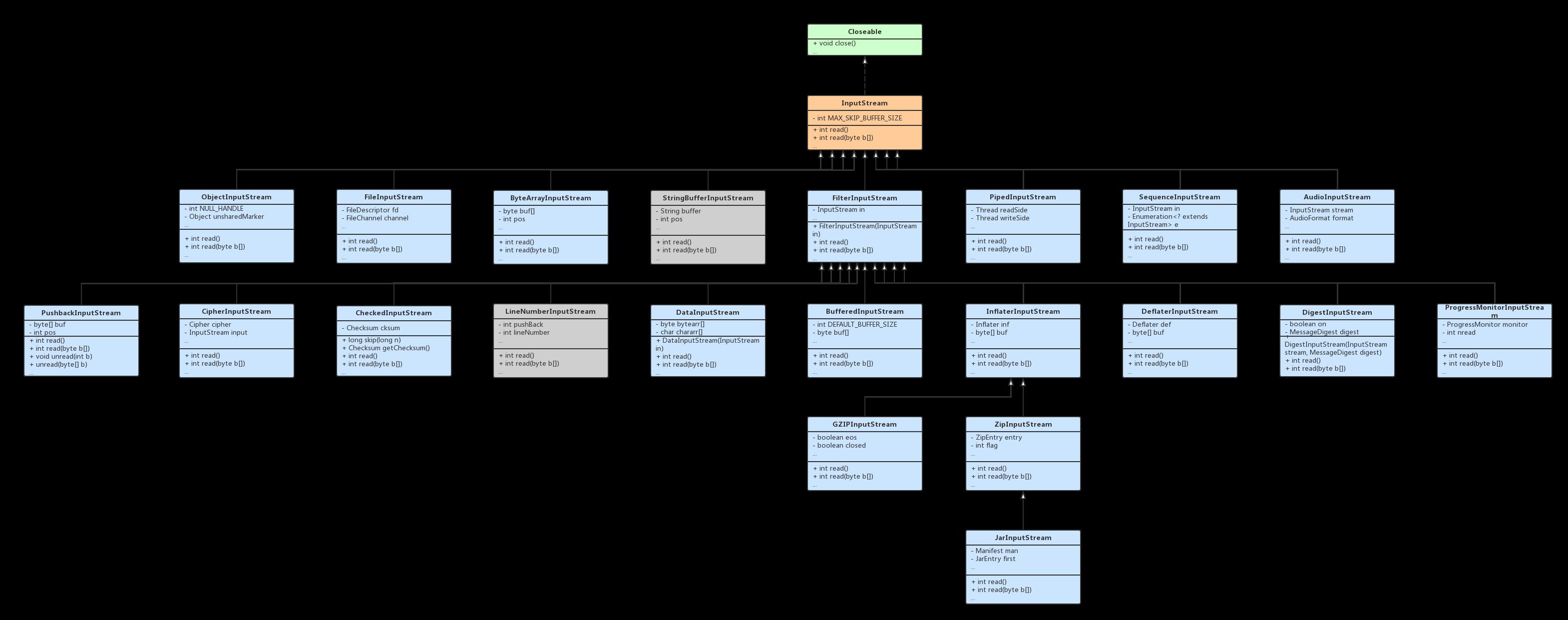 Java InputStream UML