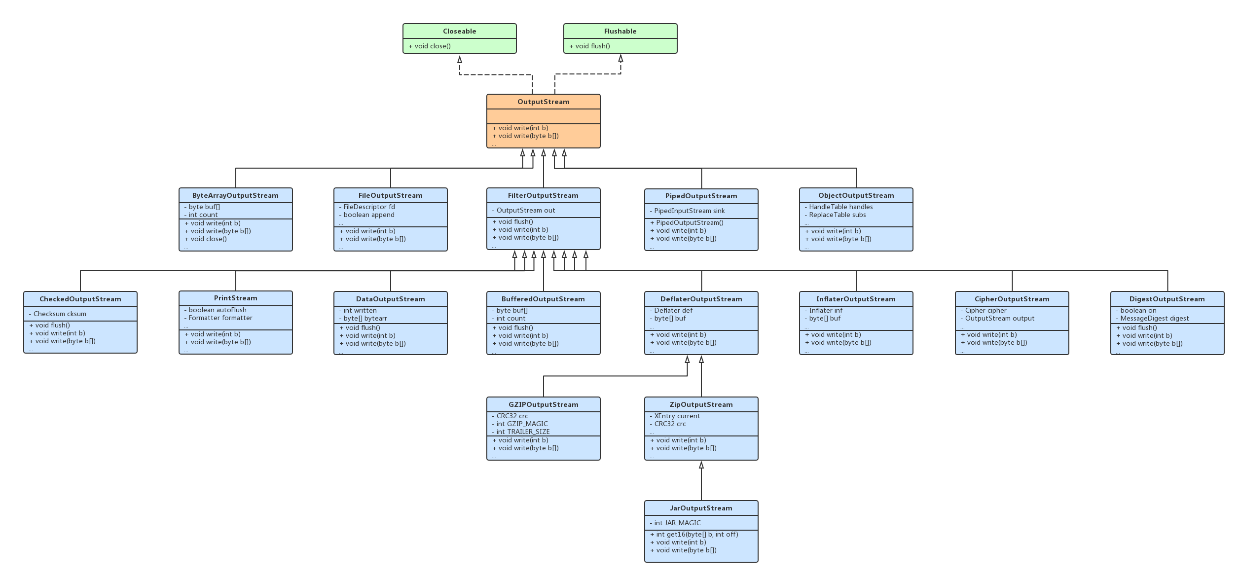 Java OutputStream UML