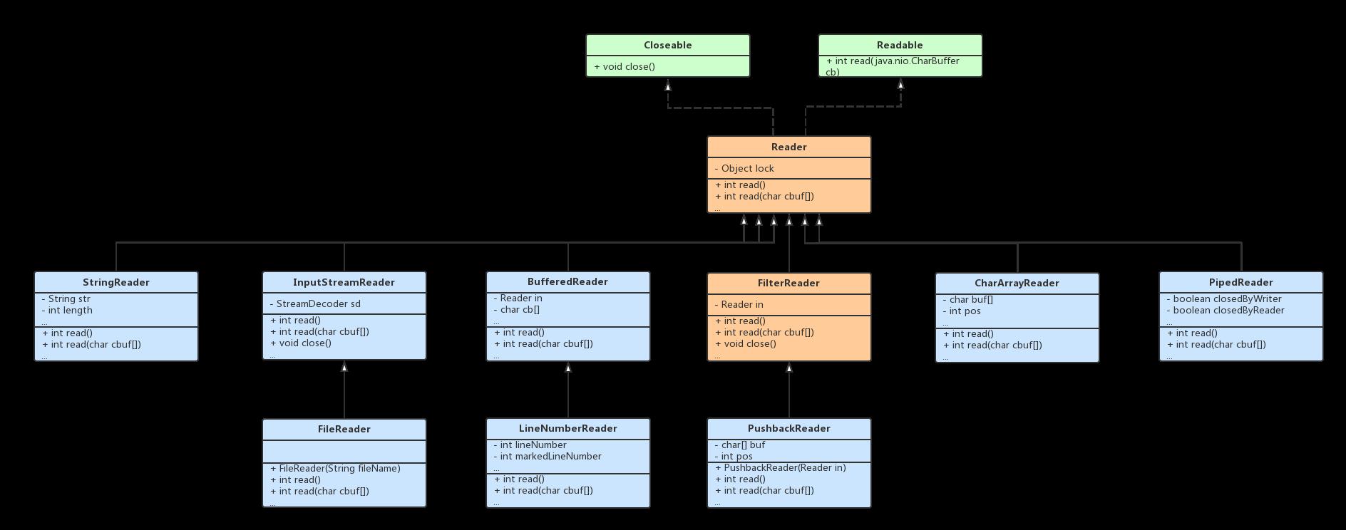 Java Reader UML