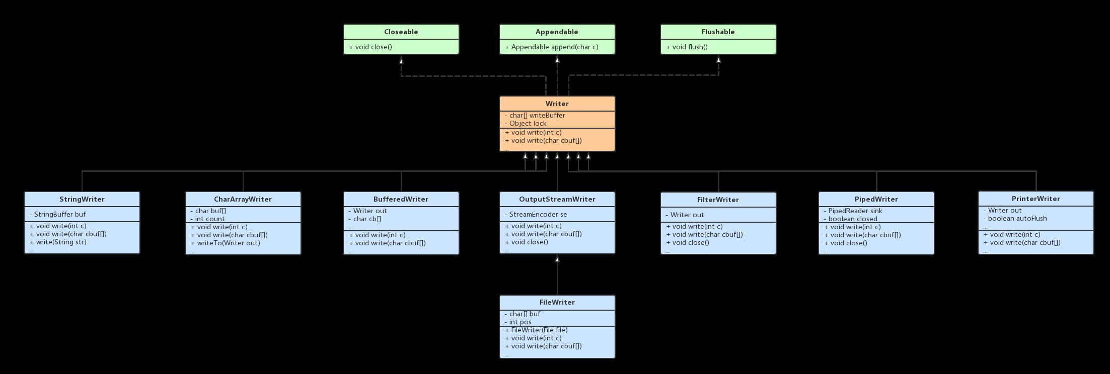 Java Writer UML
