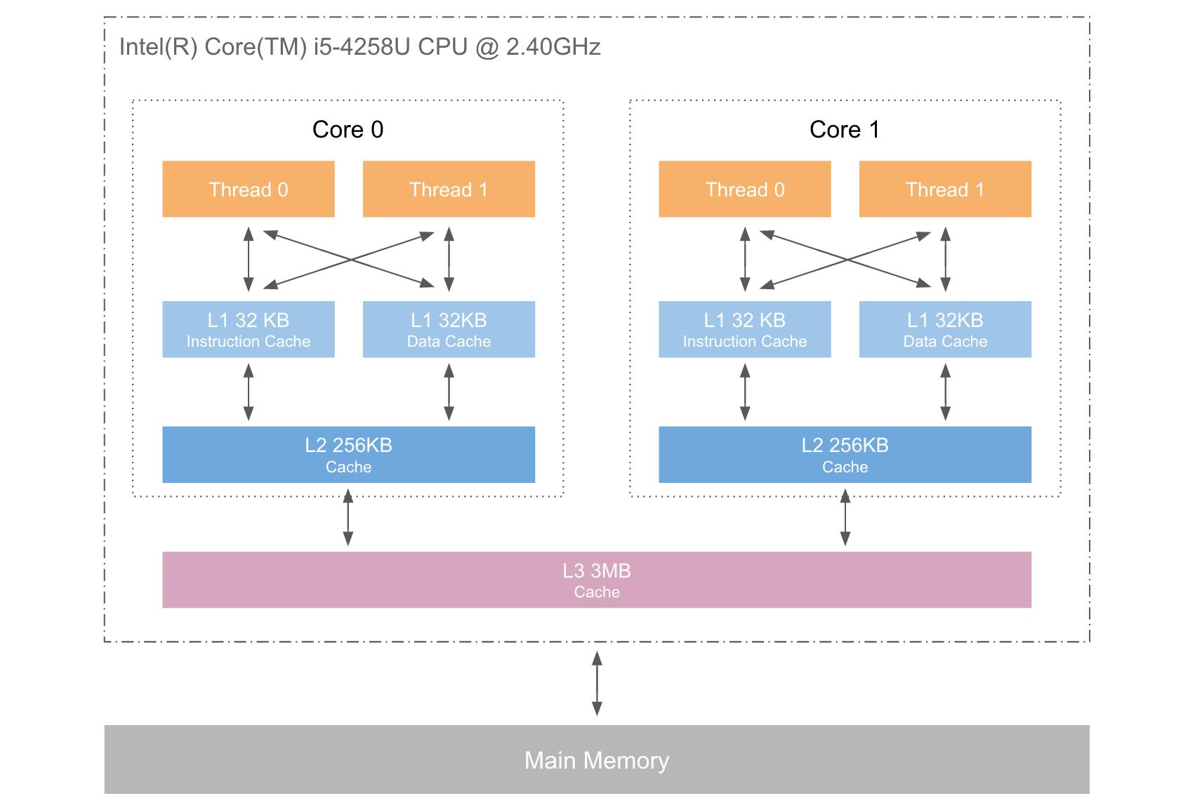 CPU三级缓存