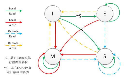 MESI状态转换图