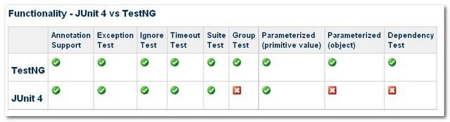 JUnit4 和 TestNG 的功能比较