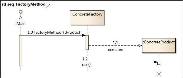 工厂方法模式时序图