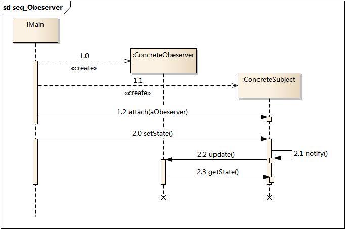 观察者模式时序图