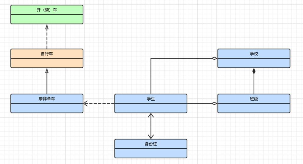 UML示例