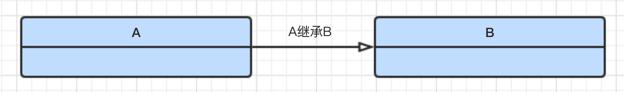 A继承自B