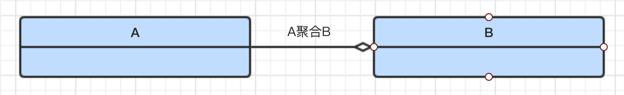 A聚合到B