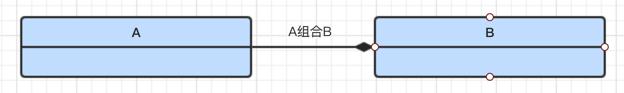 A组合到B