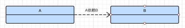 A依赖于B